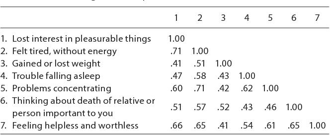 PDF] Depressive episodes and depressive tendencies among a