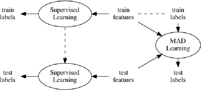 Figure 1 for Memory-Associated Differential Learning