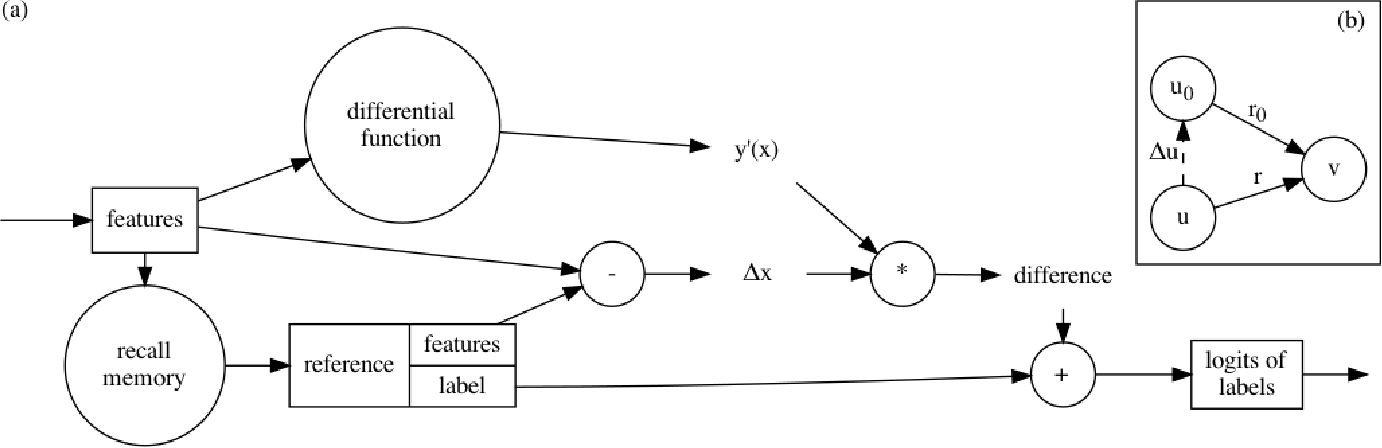 Figure 3 for Memory-Associated Differential Learning