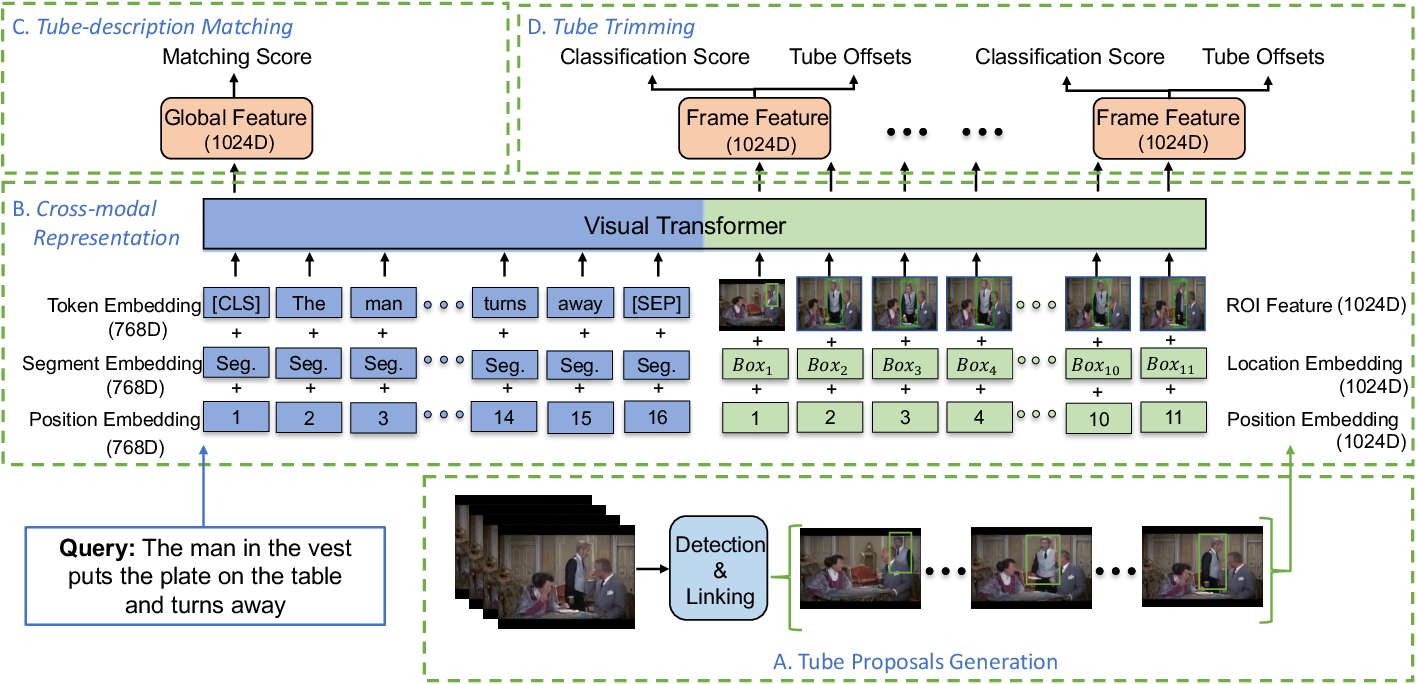 Figure 4 for Human-centric Spatio-Temporal Video Grounding With Visual Transformers