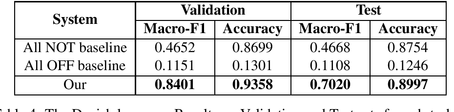 Figure 4 for LIIR at SemEval-2020 Task 12: A Cross-Lingual Augmentation Approach for Multilingual Offensive Language Identification