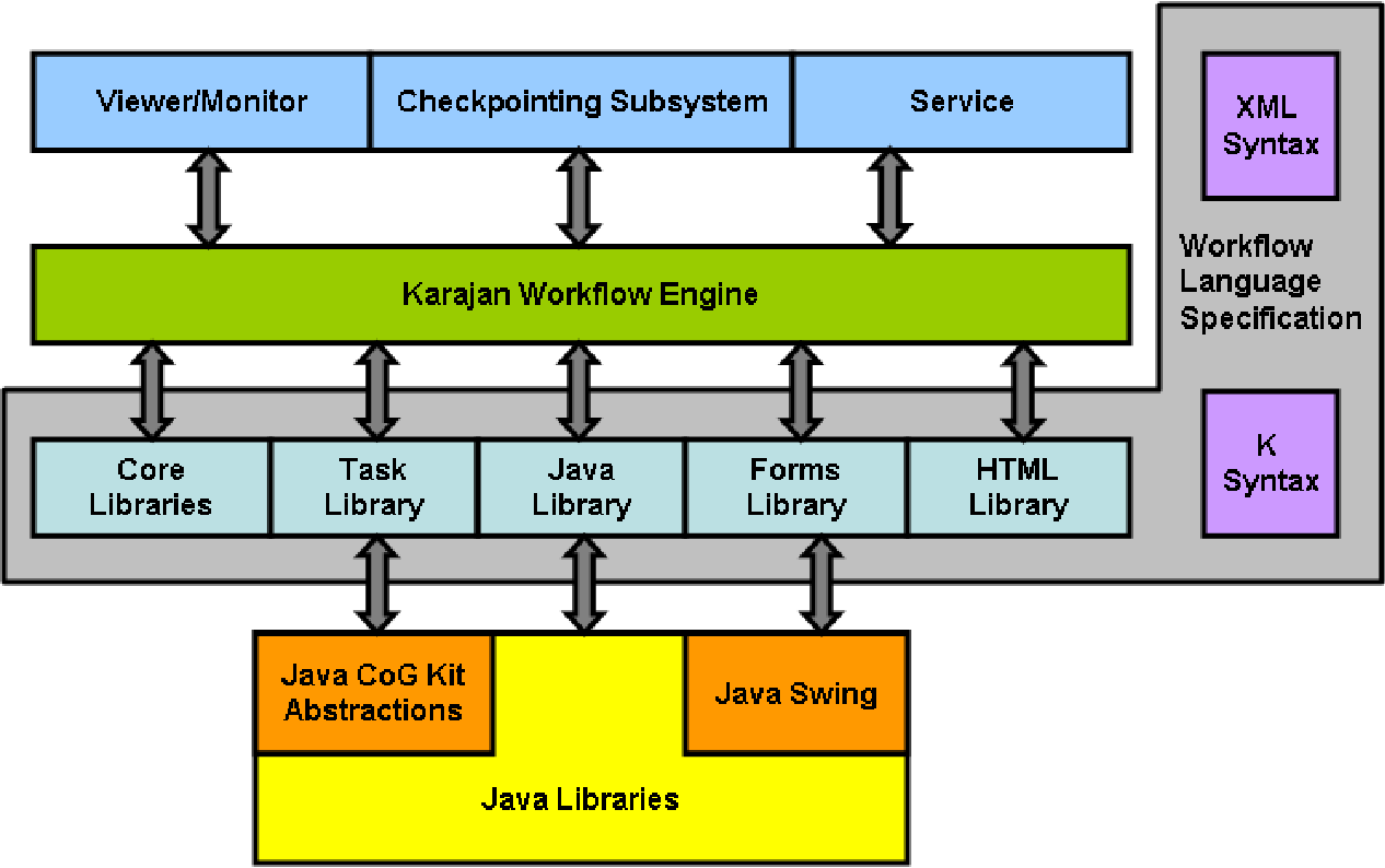 1 java cog kit workflow semantic scholar figure 14 ccuart Choice Image