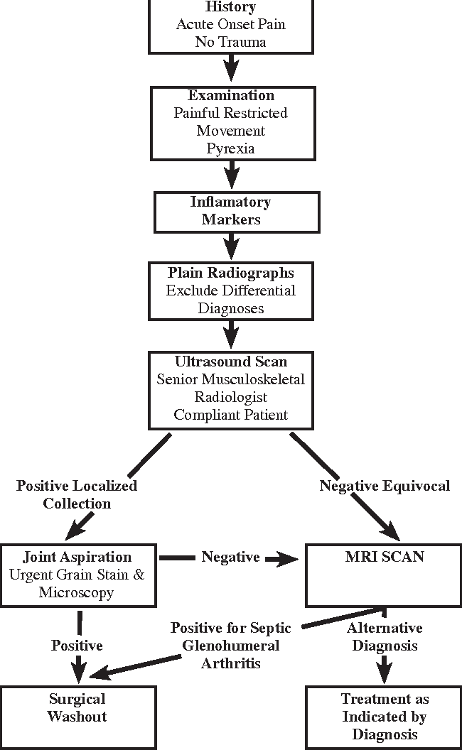 Figure 4 Suggested algorithm for the investigation of sepsis around the shoulder joint.
