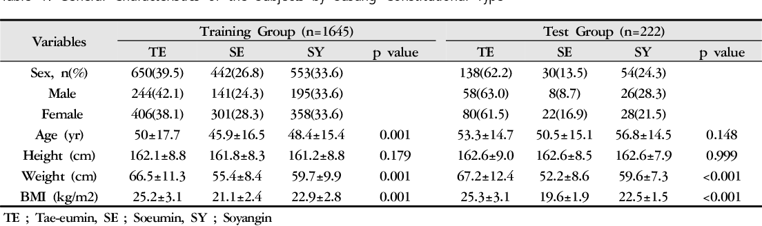 Table 1 from Development and Validation of Brief KS-15 (Korea Sasang