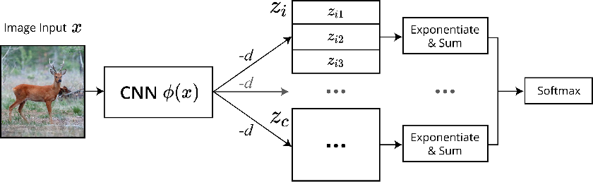 Figure 1 for End-to-end Deep Prototype and Exemplar Models for Predicting Human Behavior