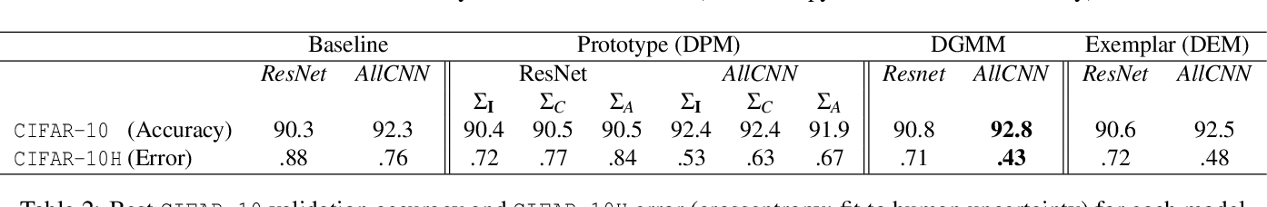 Figure 3 for End-to-end Deep Prototype and Exemplar Models for Predicting Human Behavior