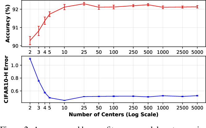 Figure 4 for End-to-end Deep Prototype and Exemplar Models for Predicting Human Behavior