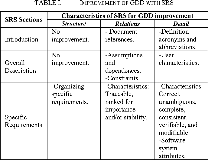 Proposal Of Game Design Document From Software Engineering - Gdd game design document