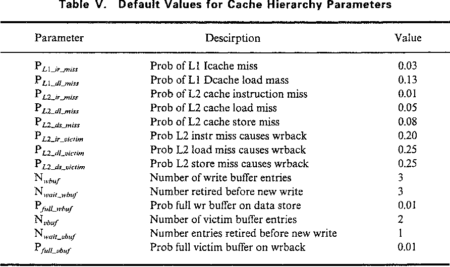 Table V. Default Values for Cache Hierarchy Parameters