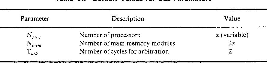 Table VI. Default Values for Bus Parameters