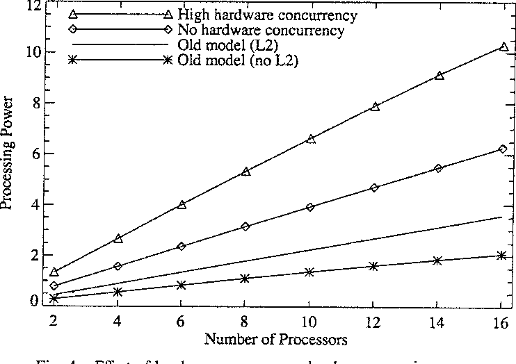 Fig. 4. Effect of hardware concurrency level on processing power. 16