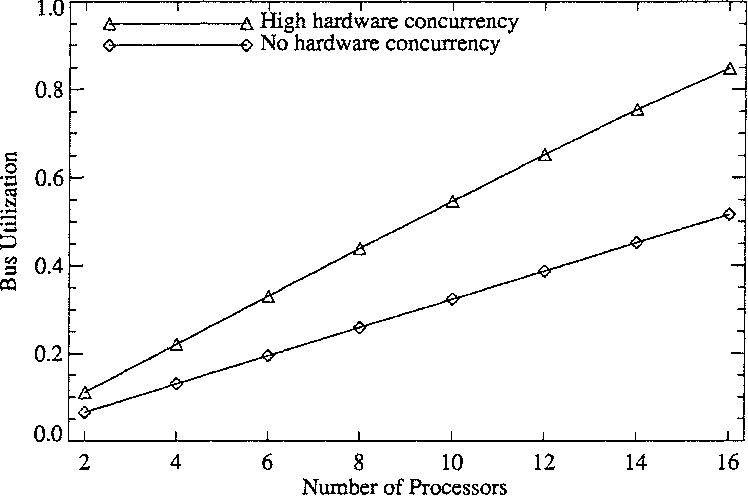 Fig. 5. Effect of hardware concurrency level on bus utilization.