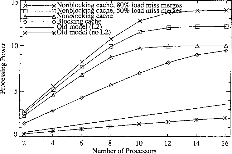 Fig. 8. Processing power of 4-way superscalar-based systems.