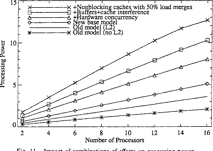 Fig. 11. Impact of combinations of effects on processing power. 16