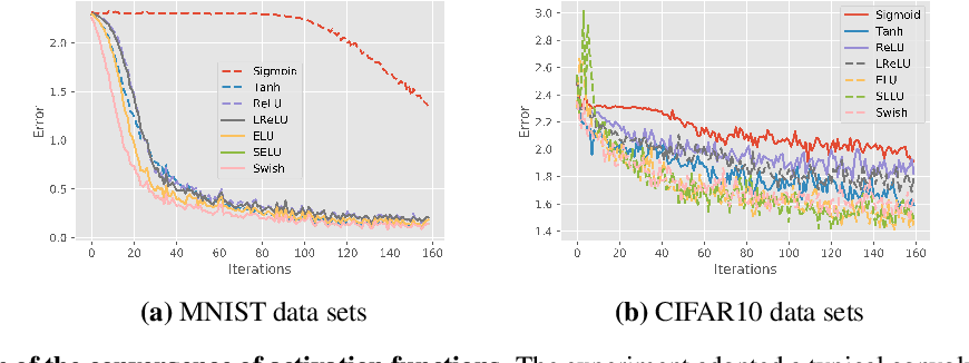 Figure 1 for The Expressivity and Training of Deep Neural Networks: toward the Edge of Chaos?