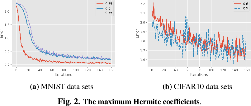 Figure 2 for The Expressivity and Training of Deep Neural Networks: toward the Edge of Chaos?