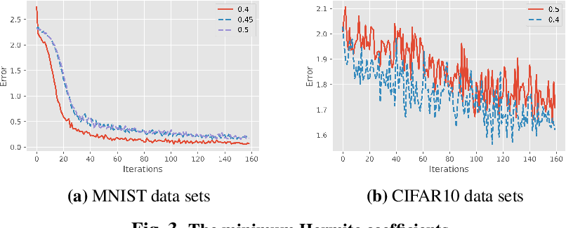 Figure 3 for The Expressivity and Training of Deep Neural Networks: toward the Edge of Chaos?