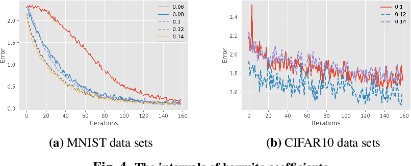 Figure 4 for The Expressivity and Training of Deep Neural Networks: toward the Edge of Chaos?