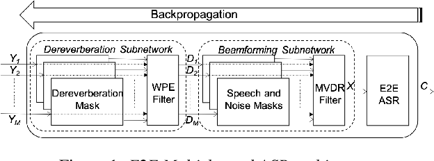 Figure 1 for An Investigation of End-to-End Multichannel Speech Recognition for Reverberant and Mismatch Conditions