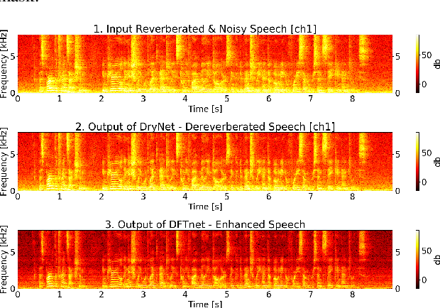 Figure 3 for An Investigation of End-to-End Multichannel Speech Recognition for Reverberant and Mismatch Conditions
