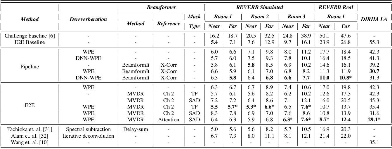 Figure 2 for An Investigation of End-to-End Multichannel Speech Recognition for Reverberant and Mismatch Conditions