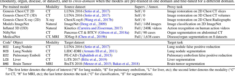 Figure 1 for Models Genesis