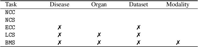 Figure 4 for Models Genesis