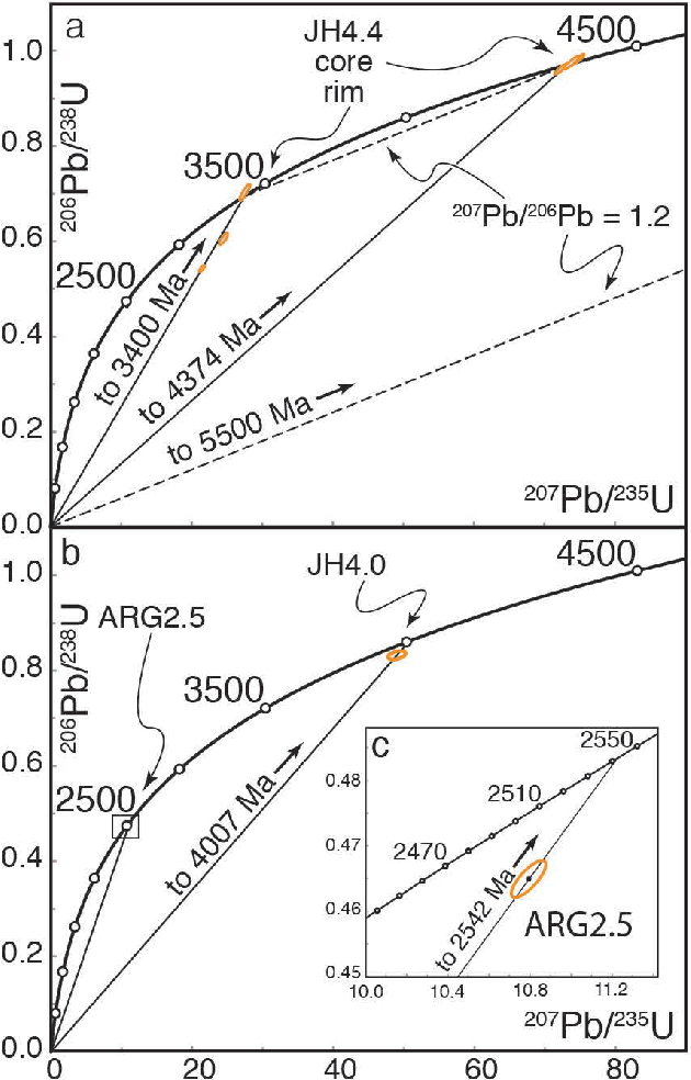 Figure 9 From Nano And Micro Geochronology In Hadean And Archean