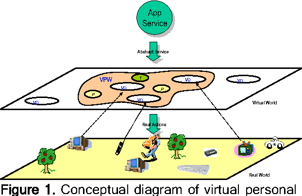 Vpw an effective personal space model for providing ubiquitous conceptual diagram of virtual personal world and services ccuart Images