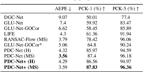 Figure 4 for PDC-Net+: Enhanced Probabilistic Dense Correspondence Network
