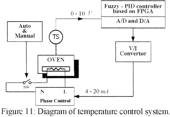 Fuzzy Logic Pid Controller Based On Fpga For Process Control