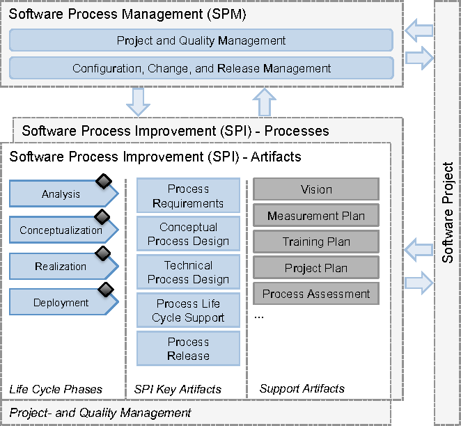 Artifact Based Software Process Improvement And Management A Method