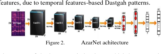 Figure 2 for Instrument-Independent Dastgah Recognition of Iranian Classical Music Using AzarNet