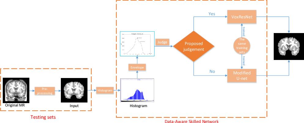 Figure 1 for DASN:Data-Aware Skilled Network for Accurate MR Brain Tissue Segmentation