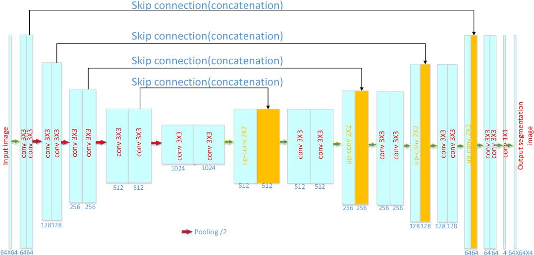 Figure 4 for DASN:Data-Aware Skilled Network for Accurate MR Brain Tissue Segmentation