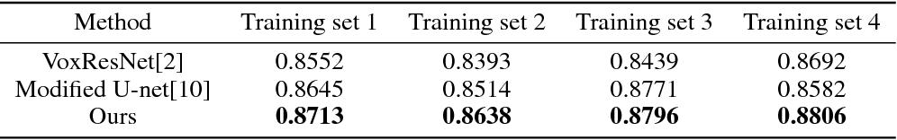 Figure 2 for DASN:Data-Aware Skilled Network for Accurate MR Brain Tissue Segmentation