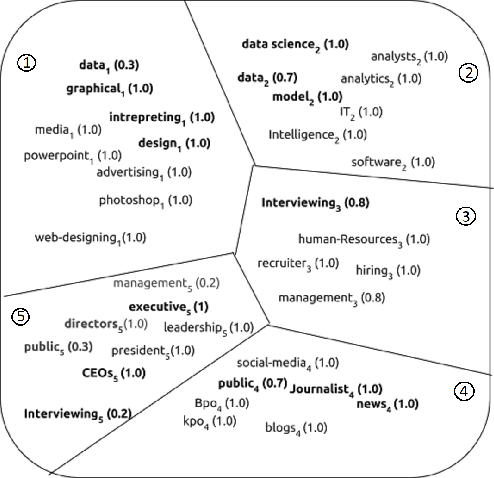 Figure 1 for P-SIF: Document Embeddings Using Partition Averaging