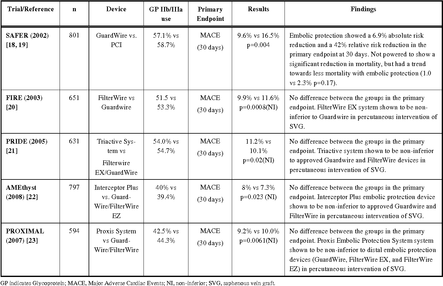 Table 1. Randomized Trials of Embolic Protection Devices in Saphenous Vein Graft Intervention