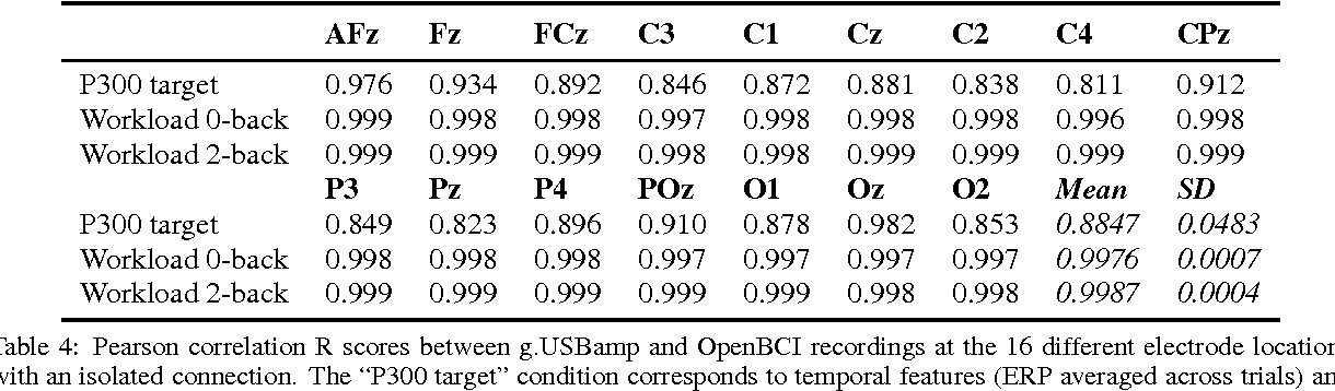 Table 4 from Comparison of an open-hardware electroencephalography
