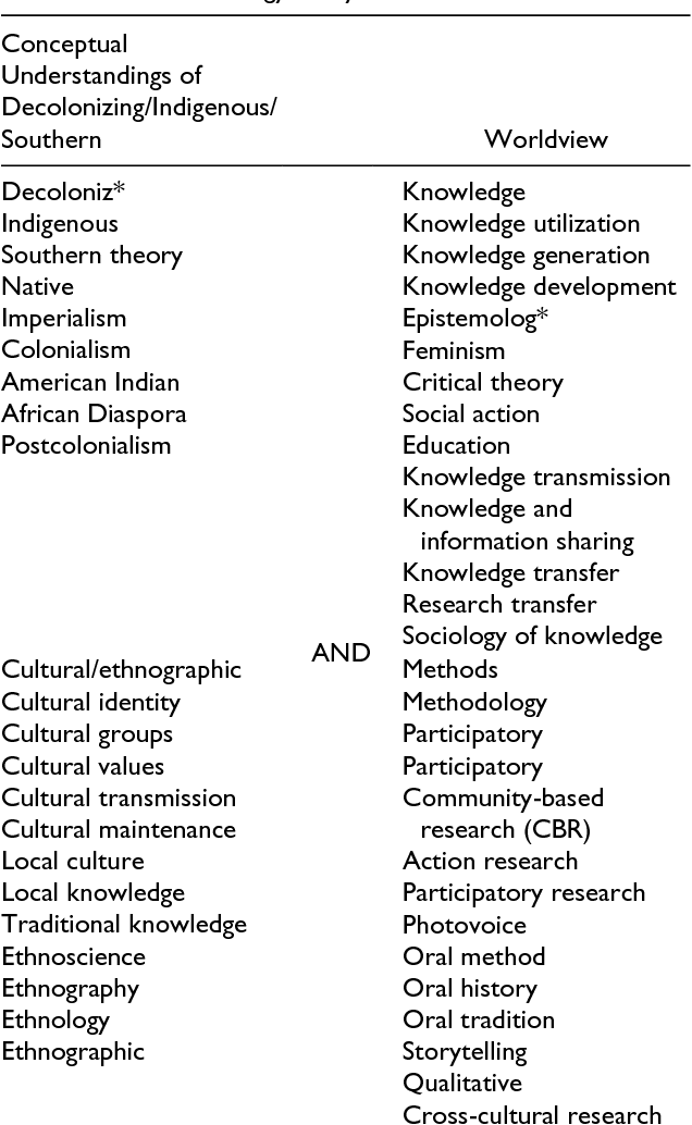 Decolonizing Scoping Review Methodologies for Literature
