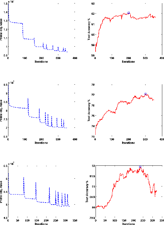 Figure 4 for Large Margin Semi-supervised Structured Output Learning