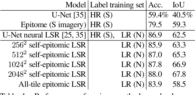 Figure 2 for Mining self-similarity: Label super-resolution with epitomic representations