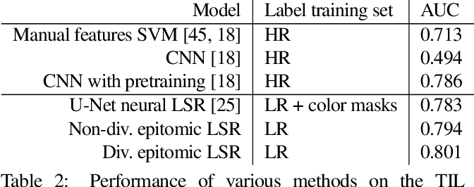 Figure 4 for Mining self-similarity: Label super-resolution with epitomic representations