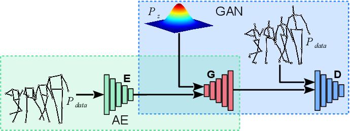 Figure 1 for JUMPS: Joints Upsampling Method for Pose Sequences