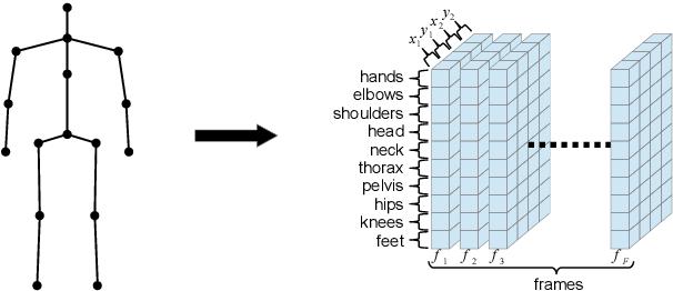 Figure 2 for JUMPS: Joints Upsampling Method for Pose Sequences