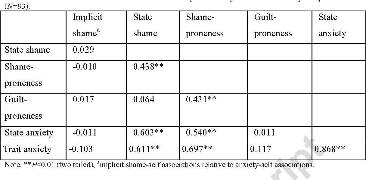 Table 4 from Shame in patients with narcissistic personality