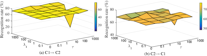 Figure 4 for Manifold Criterion Guided Transfer Learning via Intermediate Domain Generation