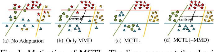 Figure 1 for Manifold Criterion Guided Transfer Learning via Intermediate Domain Generation