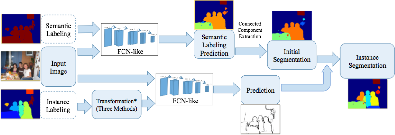 Figure 3 for Object Detection Free Instance Segmentation With Labeling Transformations