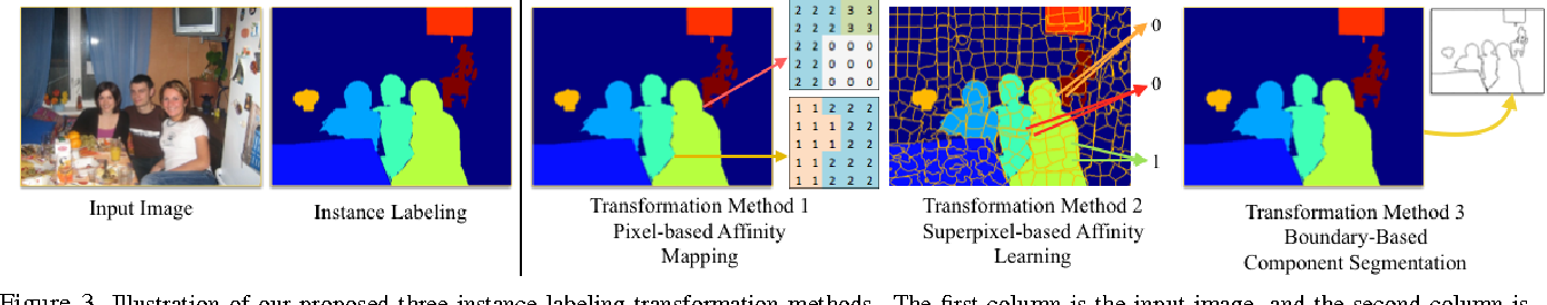 Figure 4 for Object Detection Free Instance Segmentation With Labeling Transformations